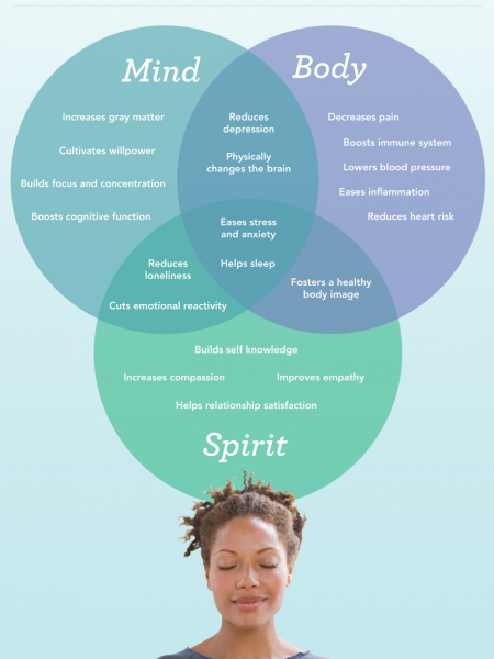 The Mighty Powers Of Meditation Infographic