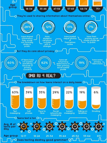 The Millennial Teenager Infographic
