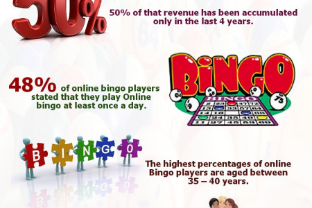 The Mind Boggling Statistics of Online Bingo in UK  Infographic