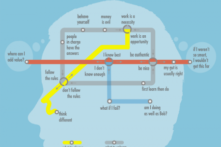 The Mind Subway Infographic
