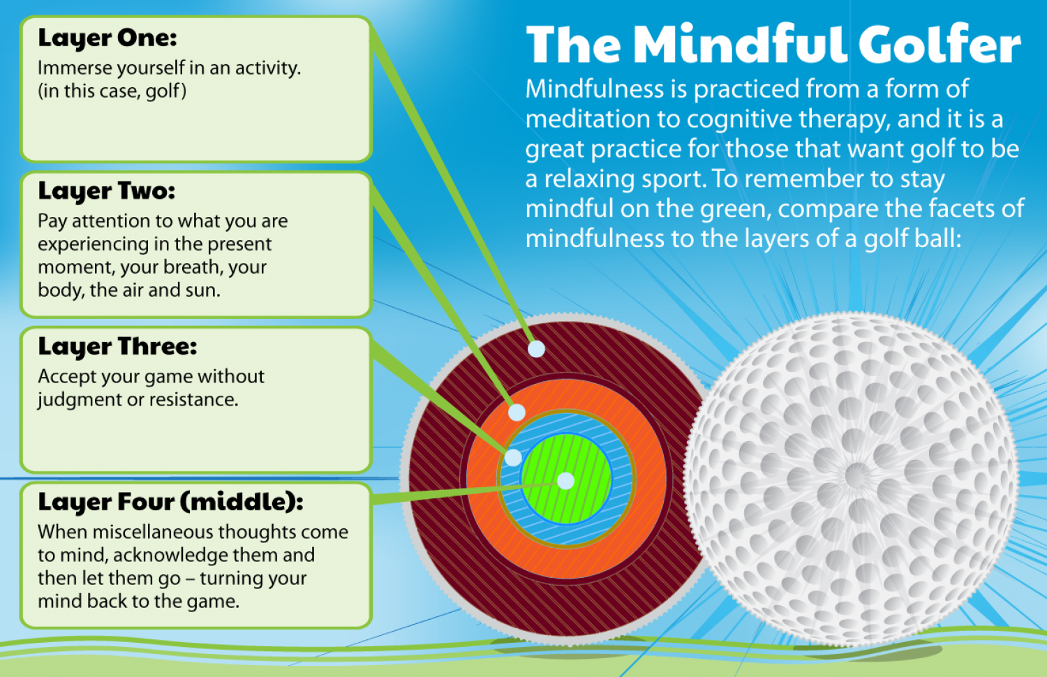 The Mindful Golfer Infographic