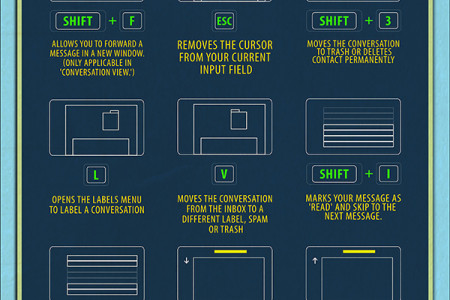 The Minimalistic Gmail Cheat Sheet Infographic