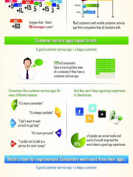 Vectone Mobile  'Mobile Advantage Customer Reviews' Infographic