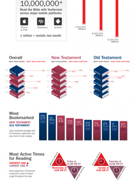 The Mobile Bible Infographic