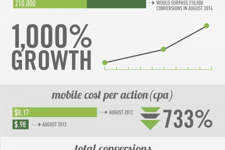 The Mobile Conversion Explosion Infographic