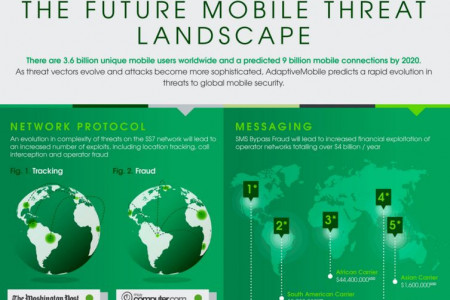 The Mobile Ecosystem Infographic