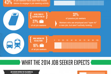 The Mobile Job Seeker Infographic