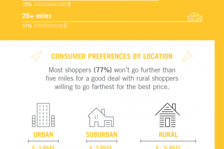 The Mobile Marketer's Guide to Back-to-School Shopping - Thinknear Infographic