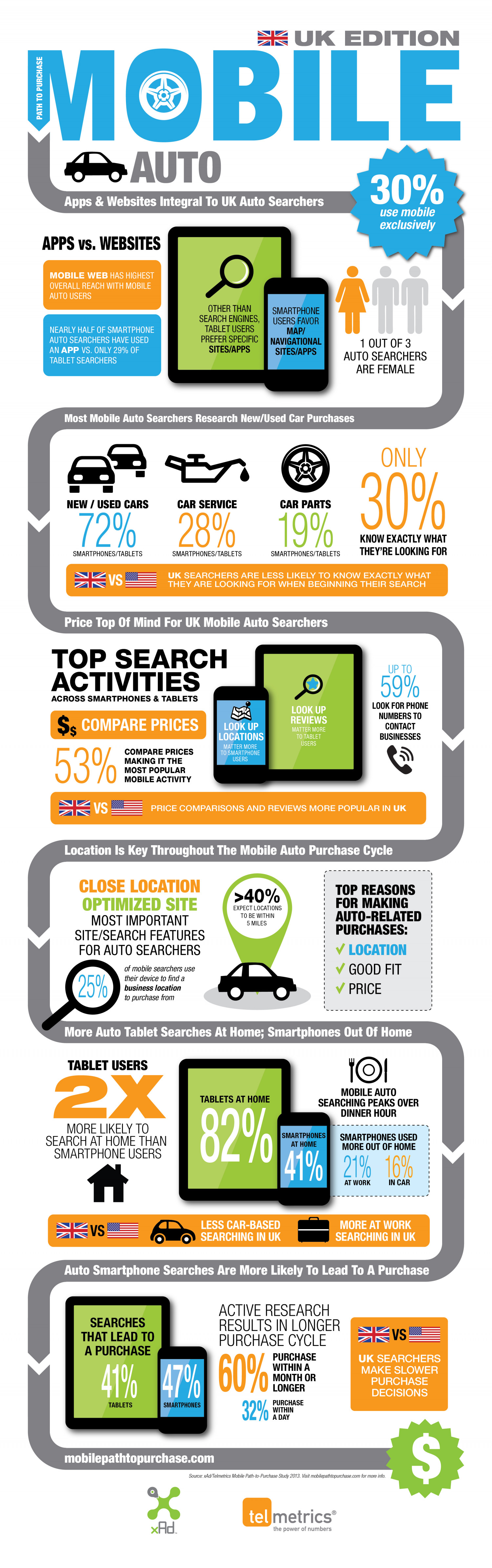 The mobile path to buying cars in the UK Infographic
