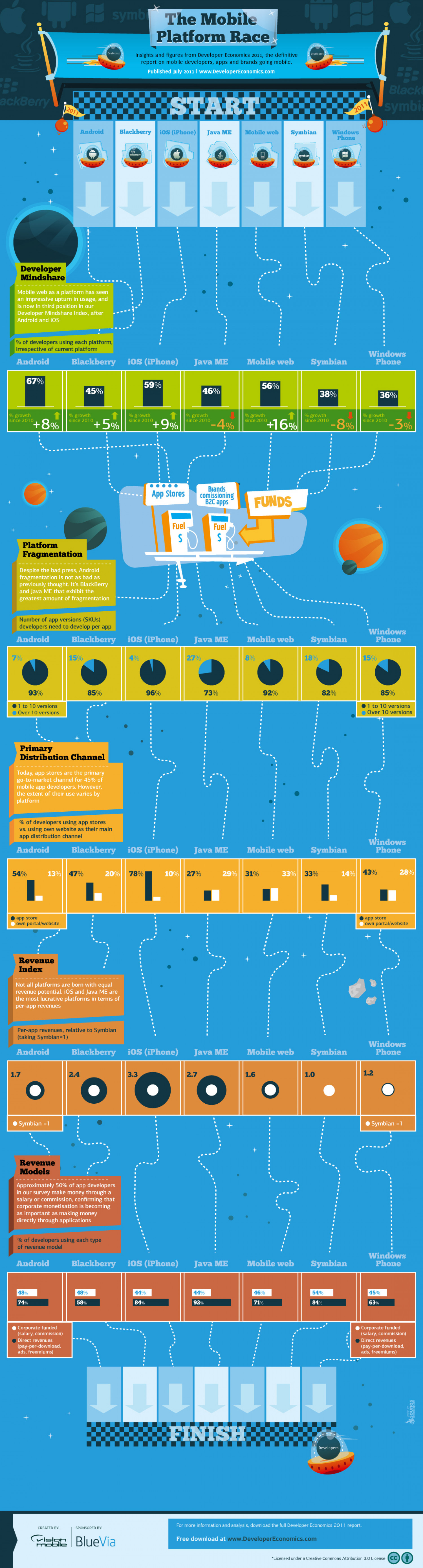 The Mobile Platform Race Infographic