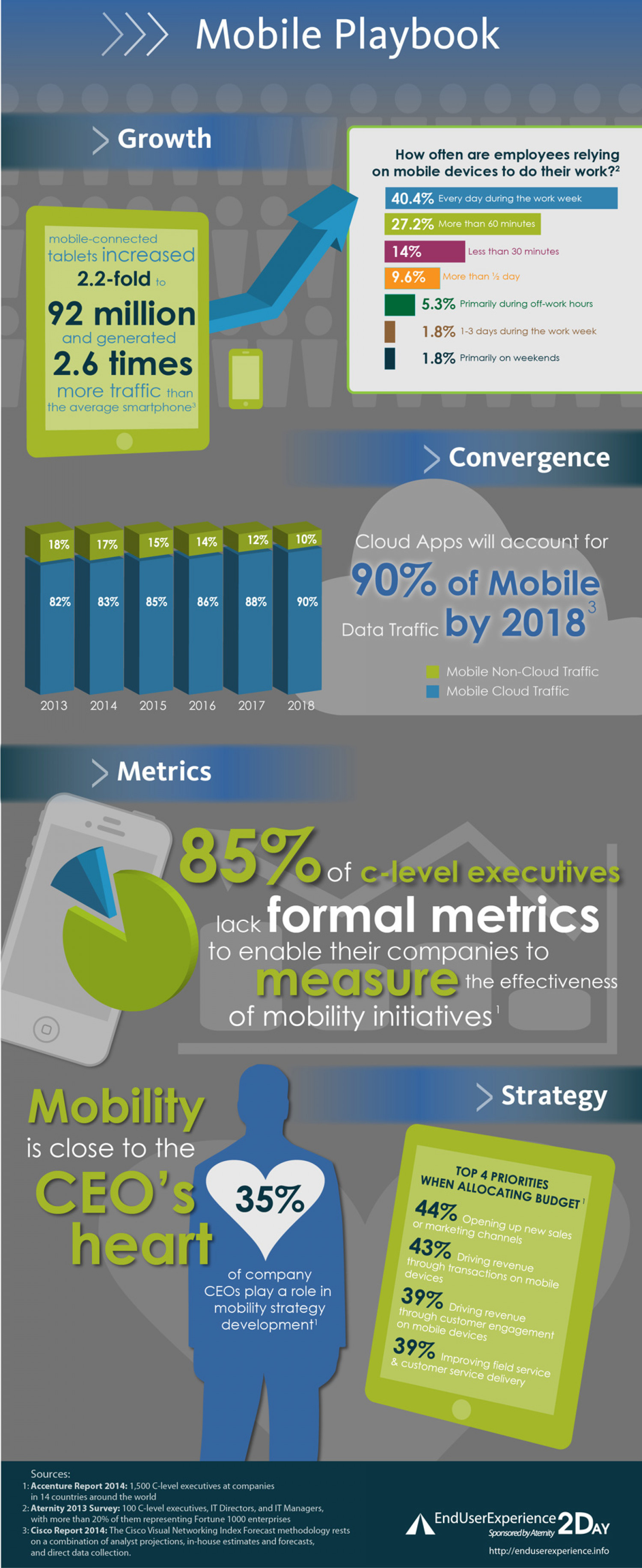 The Mobile Playbook Infographic