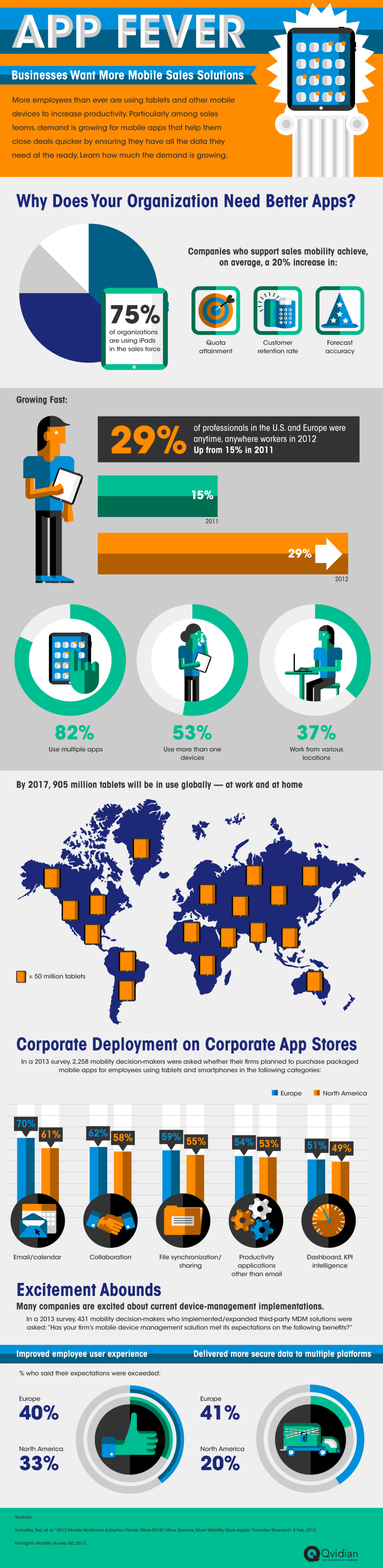 The Mobile Workforce & Why You Should Care Infographic