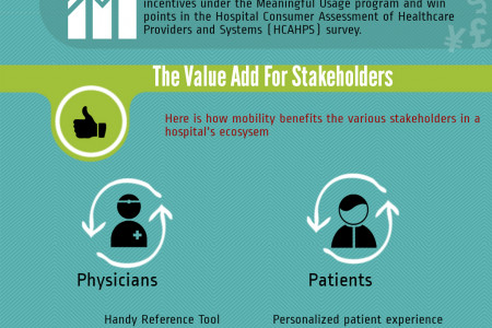 The Mobility Checkup for Hospitals Infographic