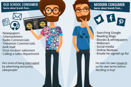 The Modern Consumer vs. The Old School Consumer Infographic