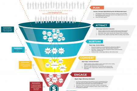 The Modern Marketing Funnel Infographic