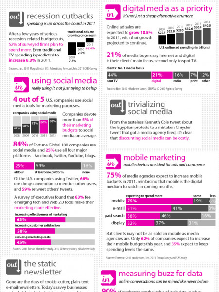The Modern Media Agency Infographic