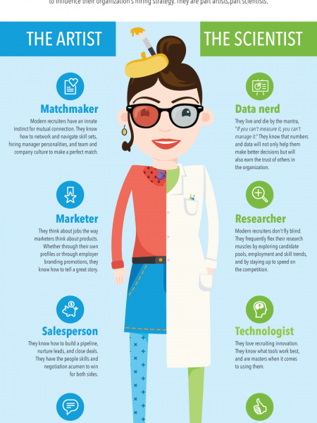 The Modern Recruiter: Part Artist/Part Scientist Infographic
