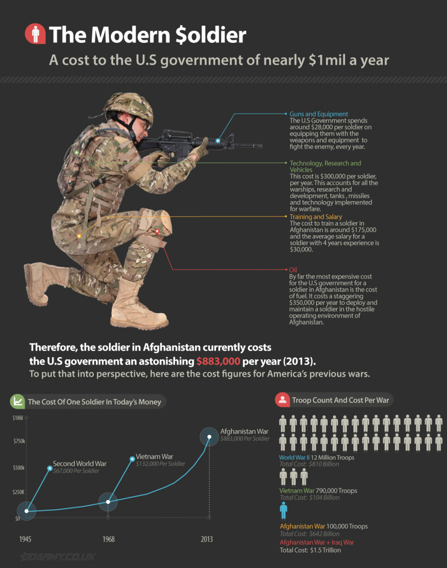 The Modern Soldier - A cost of Nearly $1mil Dollars Infographic