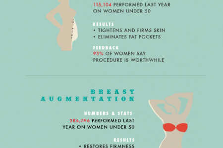 The Mommy Makeover: Helping Moms Everywhere Beat the Baby Body Blues Infographic