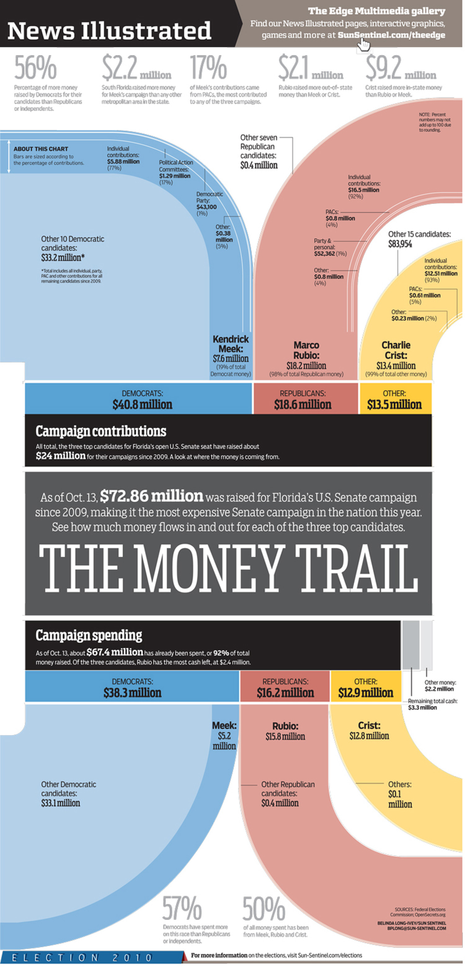 The Money Trail Infographic