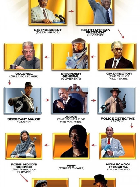 The Morgan Freeman Chain Of Command Infographic