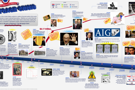 The Mortgage Crisis Infographic