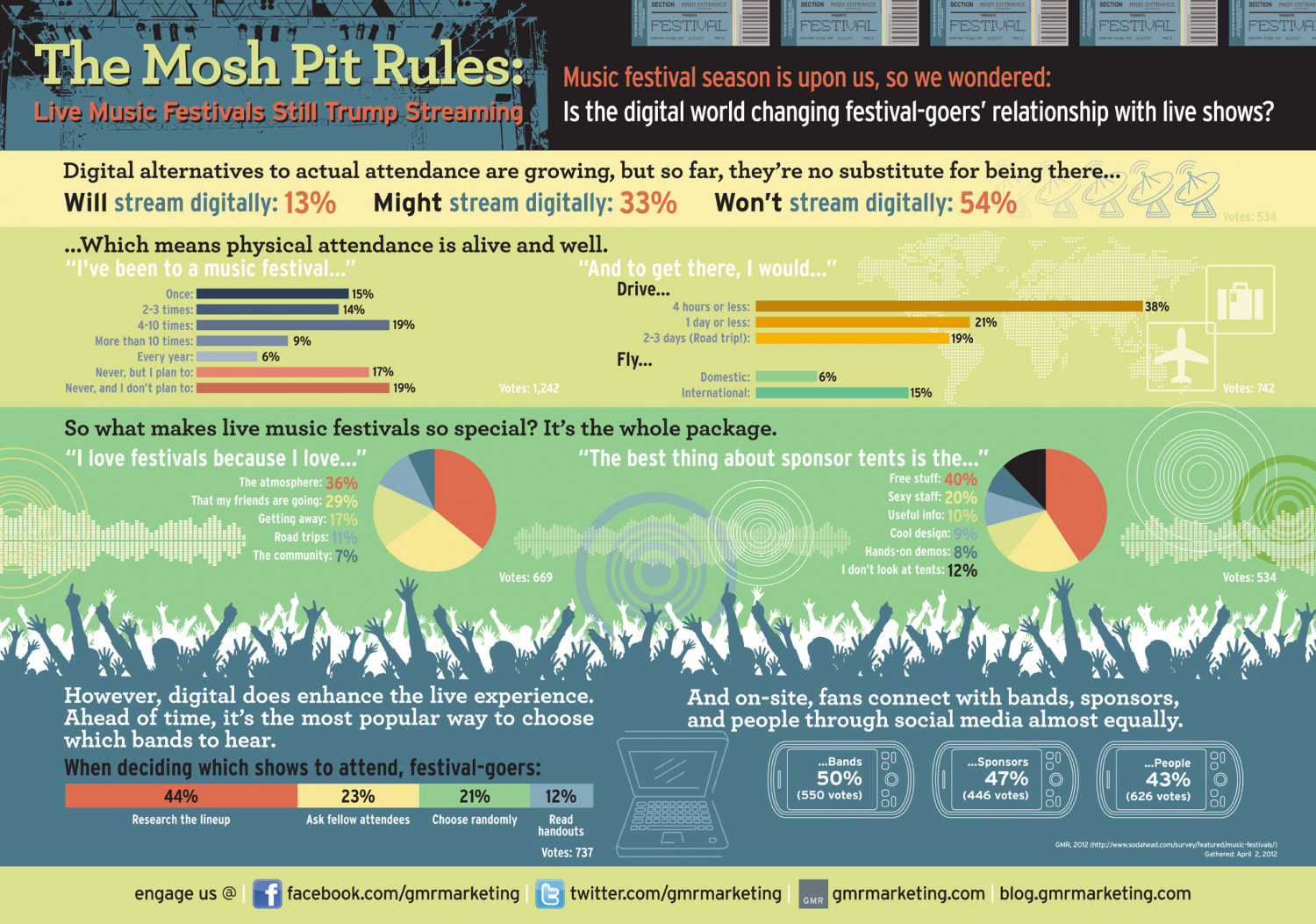 The Mosh Pit Rules: Live Music Festivals Still Trump Streaming Infographic