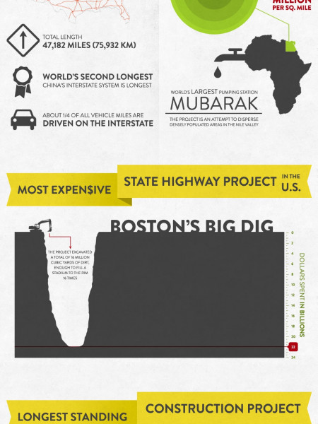 The Most Amazing Construction Projects Infographic