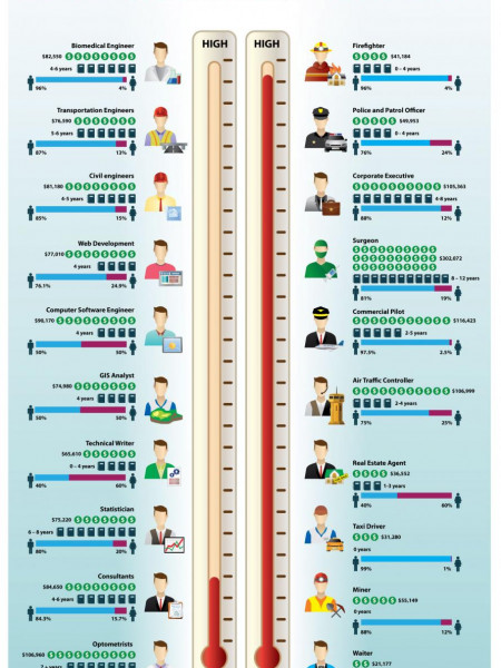 The Most and Least Stressful Jobs  Infographic