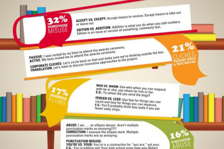 The Most Annoying-Writing Mistakes Infographic