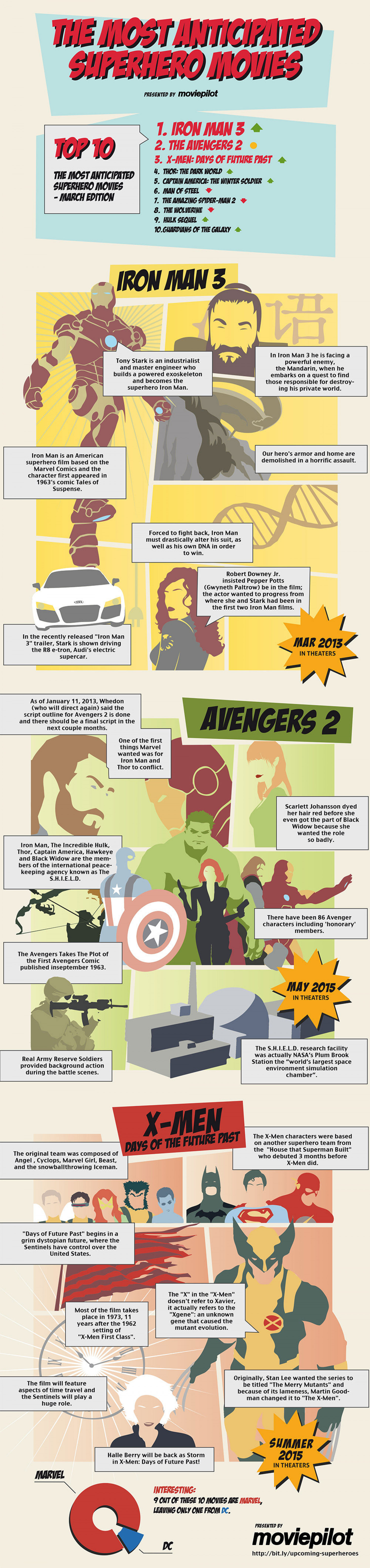 The Most Anticipated Superhero Movie Infographic
