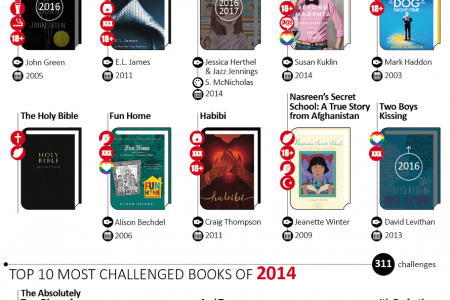 The Most Banned and Challenged Books of the Past 5 Years (And All Time) Infographic