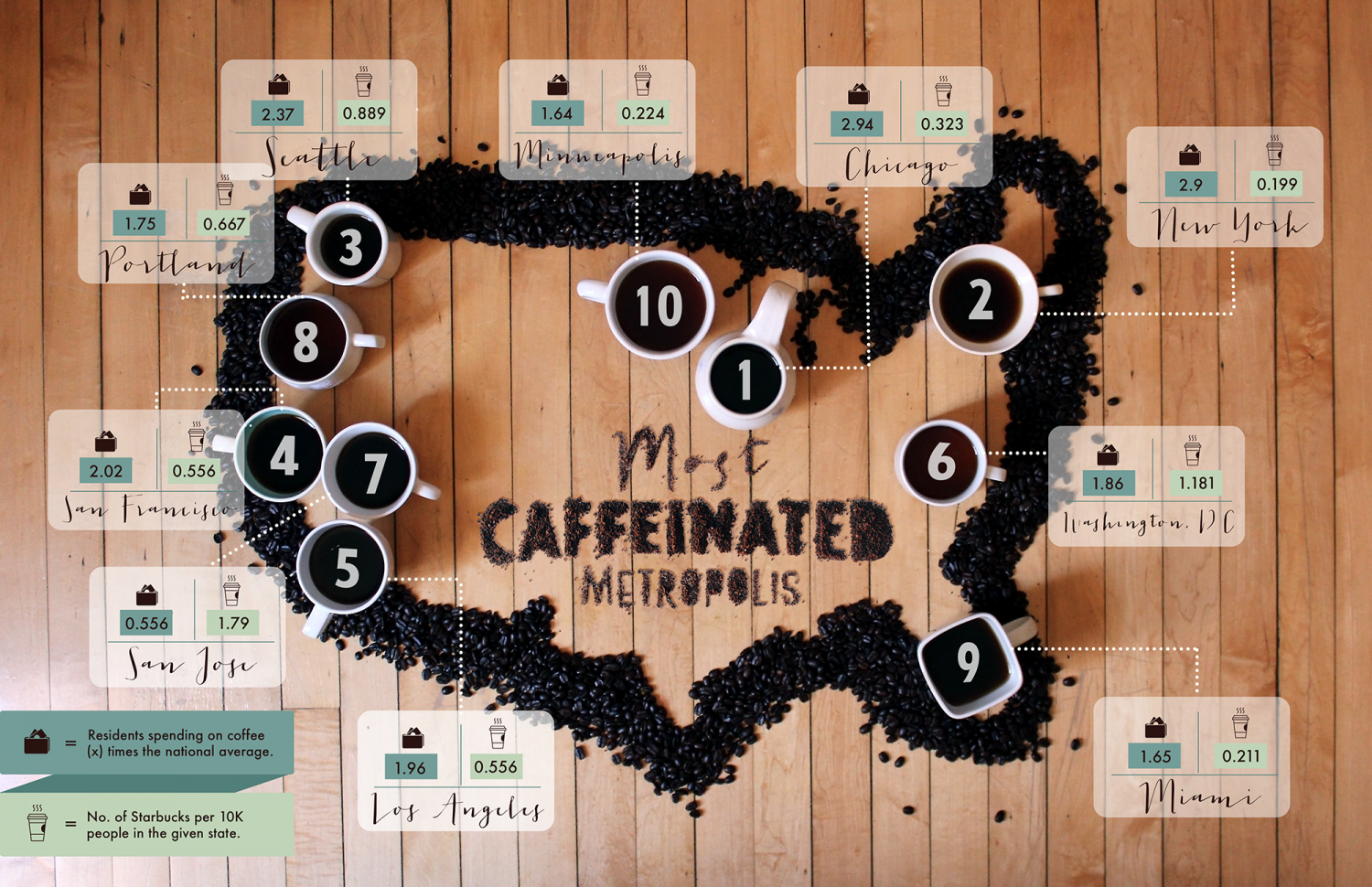 Most Caffeinated Metropolis Infographic