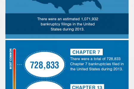 The Most Common Chapters of Bankruptcy in the U.S. Infographic