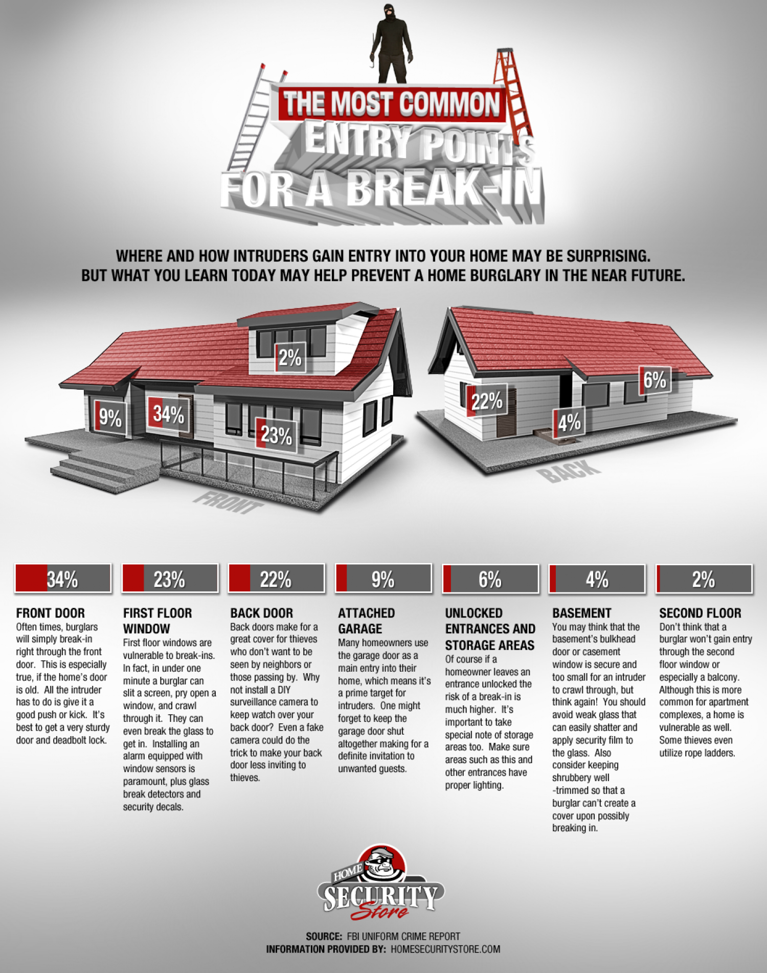The Most Common Entry Points For a Break-In Infographic