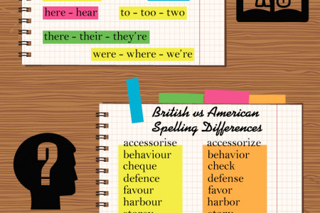 The Most Common Mistakes in English Language Infographic