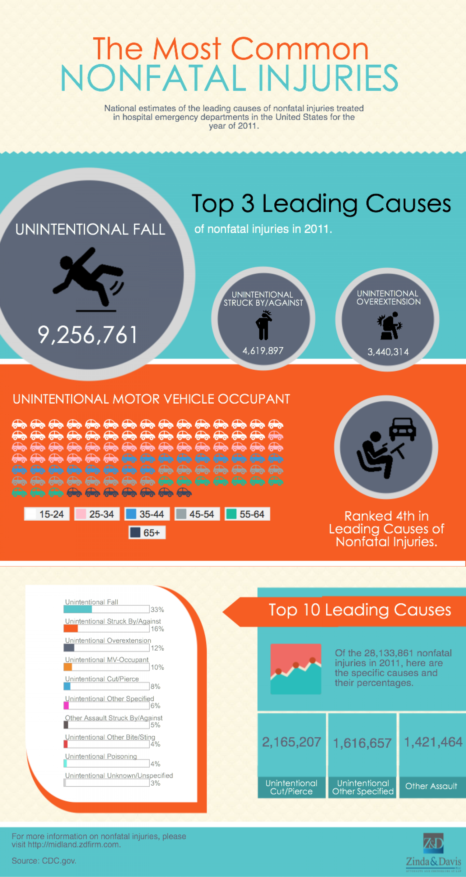 The Most Common Nonfatal Injuries Infographic