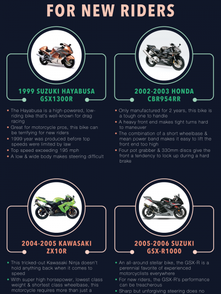 The Most Dangerous Motorcycles Infographic