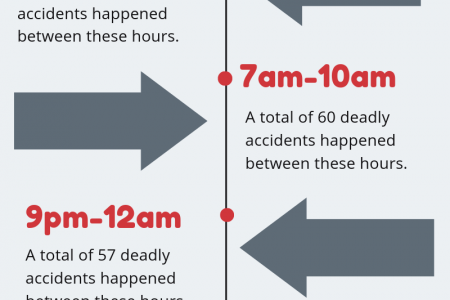 The Most Dangerous Times to Drive in Colorado Infographic