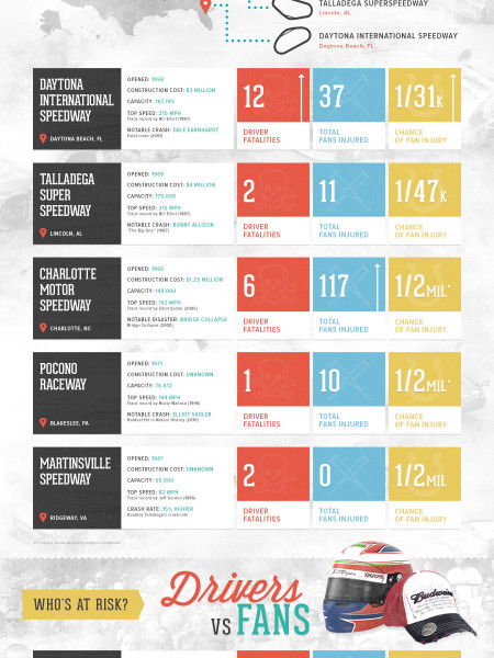 The Most Dangerous Tracks in NASCAR Infographic
