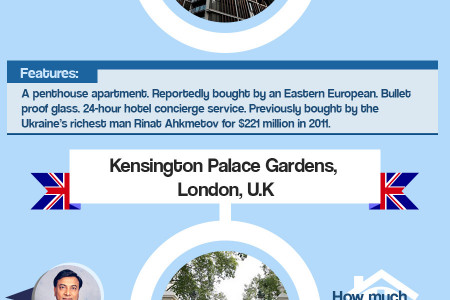 The Most Expensive Homes in the World Right Now Infographic