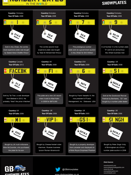 The Most Expensive Number Plates In The World Infographic