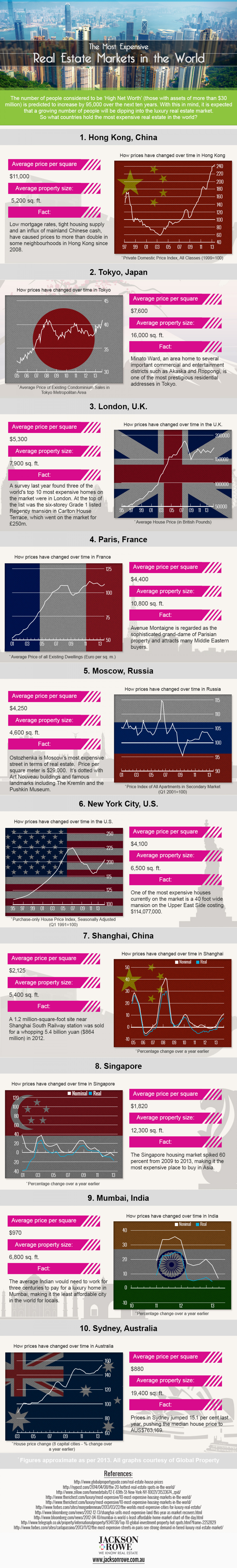 The Most Expensive Real Estate Markets in the World Infographic