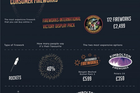 The most expensive UK fireworks displays Infographic