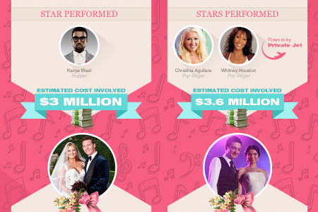 The Most Expensive Wedding Music Ever Infographic