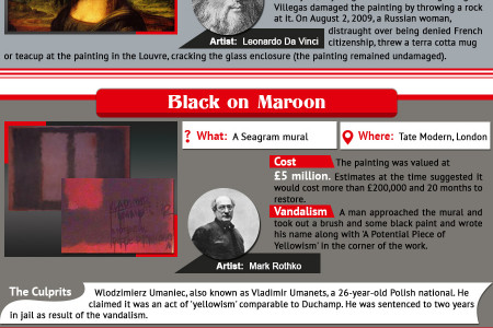 The Most Famous Vandalised Artwork in the World  Infographic