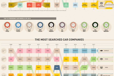 The Most Googled Cars of the Past Decade Infographic