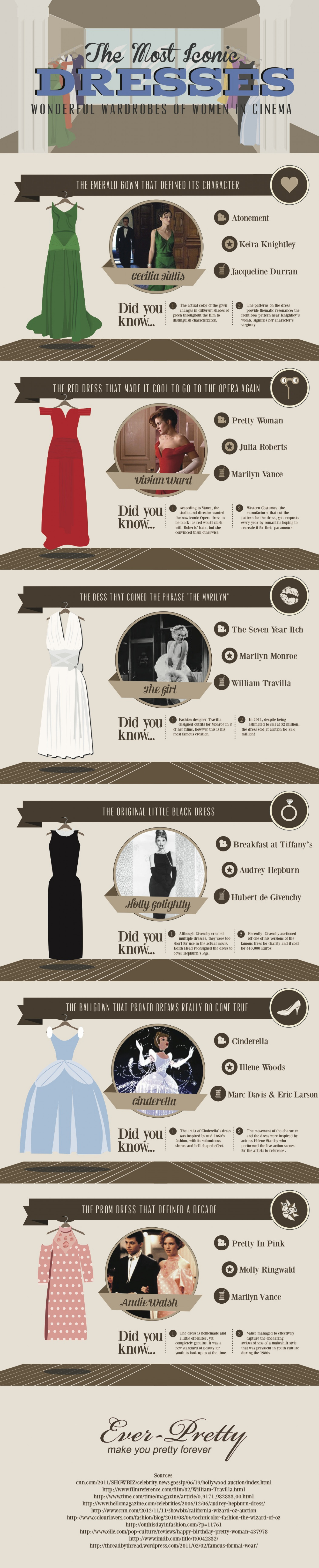 The Most Iconic Dresses: Wonderful Wardrobes of Women in Cinema  Infographic