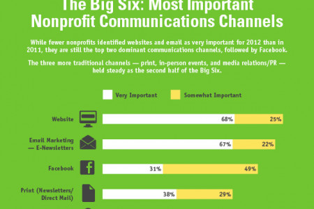 The Most Important Communication Channels For Your Nonprofit Infographic
