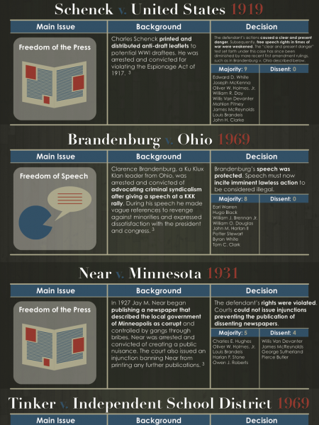 The Most Influential Legal Cases of the Last Century Infographic